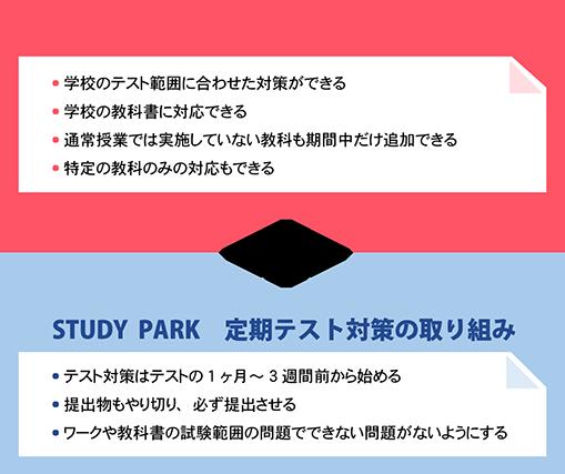 茅ヶ崎市立第一、梅田、浜須賀、西浜、松林、円蔵中学の定期テスト対策ならスタディパークへ!!