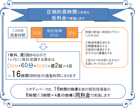 HP指導の特徴(料金)